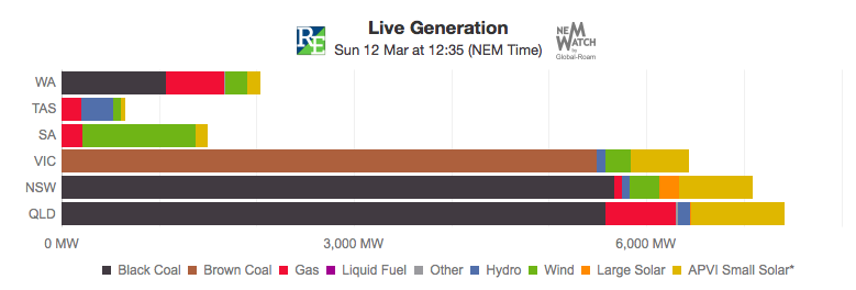 A graph showing how electricity is generated from different fuel types. Source: http://www.statedevelopment.sa.gov.au